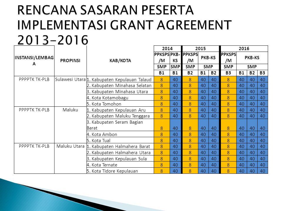 INSTANSI/LEMBAG A PROPINSIKAB/KOTA 2014 2015 2016 PPKSPS /M PKB- KS PPKSPS /M PKB-KS PPKSPS /M PKB-KS SMP B1 B2B1B2 B3B1B2B3 PPPPTK TK-PLBSulawesi Utara1.