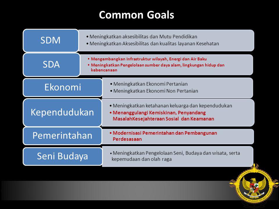 Common Goals Meningkatkan aksesibilitas dan Mutu Pendidikan Meningkatkan Aksesibilitas dan kualitas layanan Kesehatan SDM Mengembangkan Infrastruktur