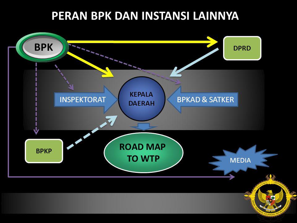 PERAN BPK DAN INSTANSI LAINNYA KEPALA DAERAH DPRD BPKP ROAD MAP TO WTP BPK INSPEKTORATBPKAD & SATKER MEDIA