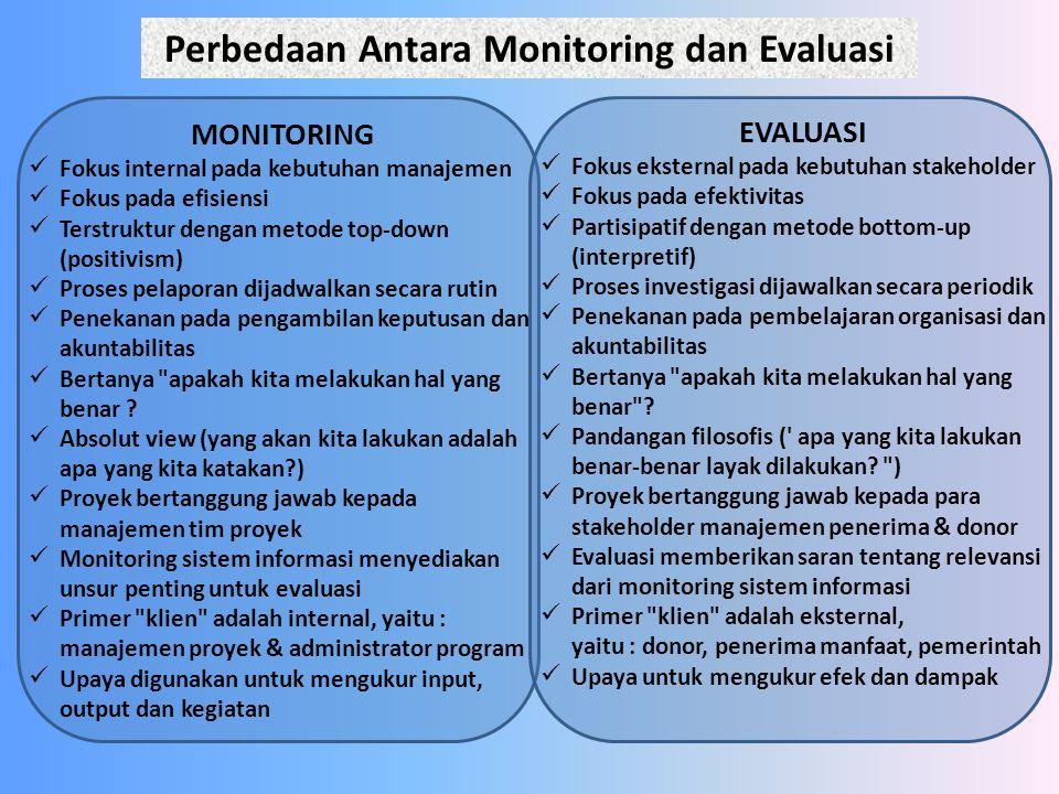 Perbedaan Antara Monitoring dan Evaluasi MONITORING Fokus internal pada kebutuhan manajemen Fokus pada efisiensi Terstruktur dengan metode top-down (p