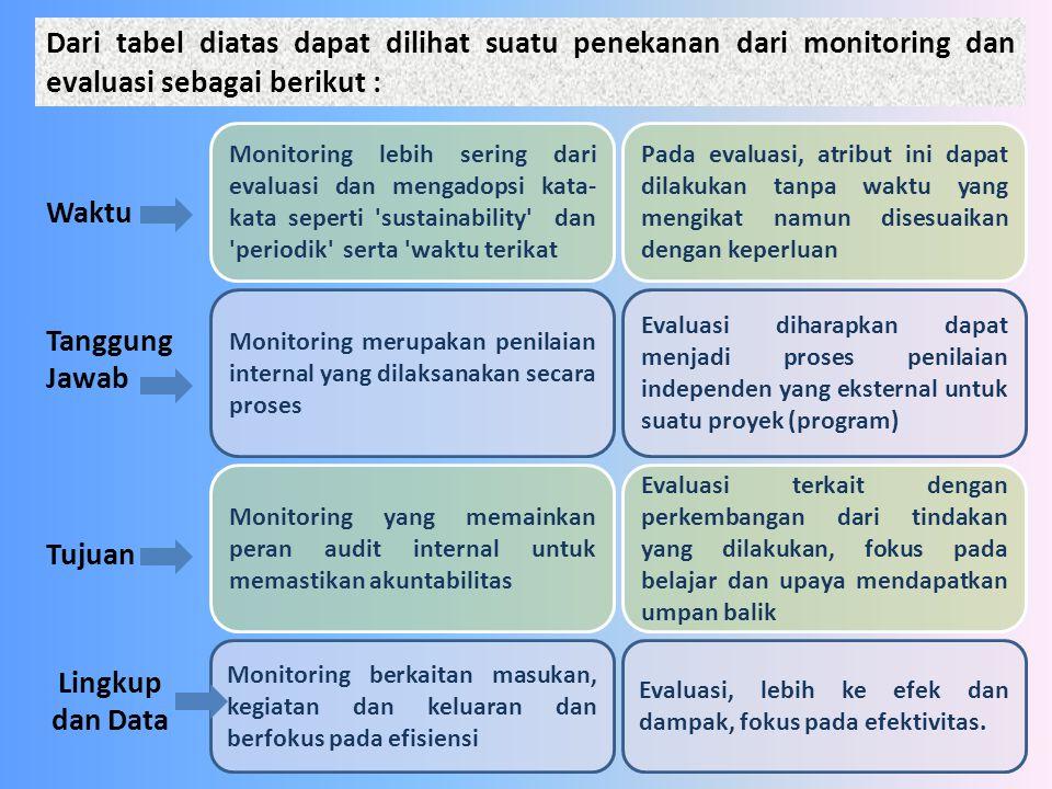 Monitoring lebih sering dari evaluasi dan mengadopsi kata- kata seperti 'sustainability' dan 'periodik' serta 'waktu terikat Waktu Dari tabel diatas d