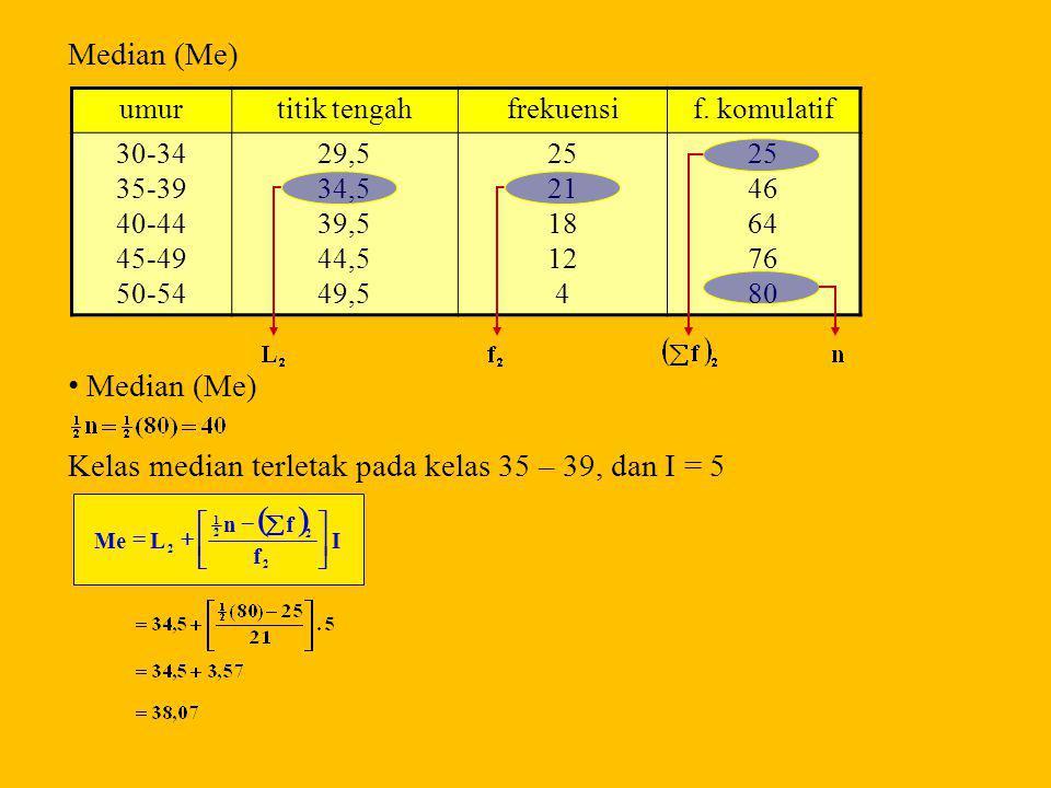 SOAL Modus (Mo) tepi bawahumurfrekuensi 29,5 34,5 39,5 44,5 49,5 30-34 35-39 40-44 45-49 50-54 25 21 18 12 4 d 1 = 25 – 0 = 25 d 2 = 25 – 21 = 4 Kelas modus adalah kelas yang mempunyai frekuensi terbesar yaitu kelas 30 – 34, dan I = 5, maka : I dd d LMo 21 1        