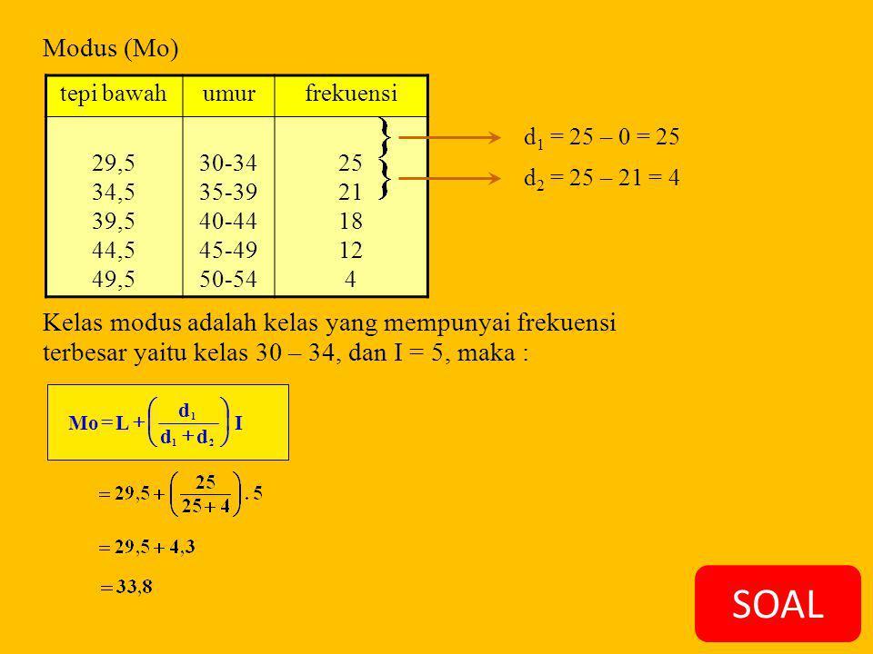 SOAL Modus (Mo) tepi bawahumurfrekuensi 29,5 34,5 39,5 44,5 49,5 30-34 35-39 40-44 45-49 50-54 25 21 18 12 4 d 1 = 25 – 0 = 25 d 2 = 25 – 21 = 4 Kelas