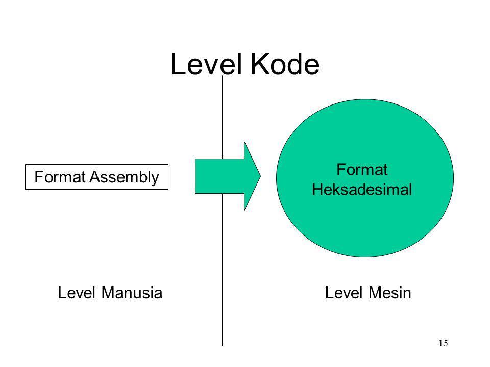 Level Kode Format Assembly Format Heksadesimal Level MesinLevel Manusia 15