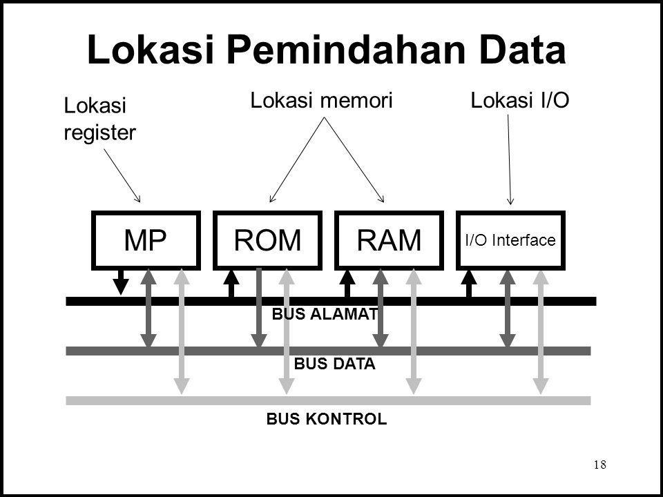 18 Lokasi Pemindahan Data MPROMRAM BUS ALAMAT BUS DATA BUS KONTROL I/O Interface Lokasi register Lokasi memoriLokasi I/O