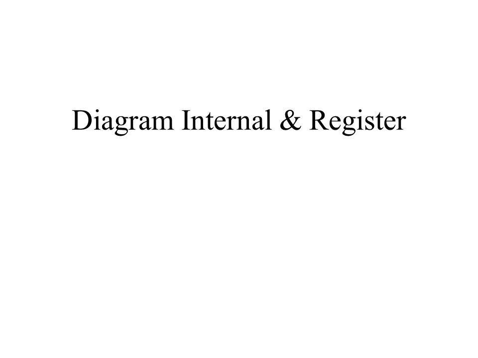 Diagram Internal & Register