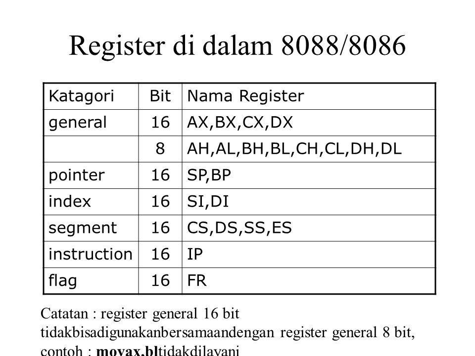 Register di dalam 8088/8086 Nama RegisterBitKatagori AX,BX,CX,DX16general AH,AL,BH,BL,CH,CL,DH,DL8 SP,BP16pointer SI,DI16index CS,DS,SS,ES16segment IP