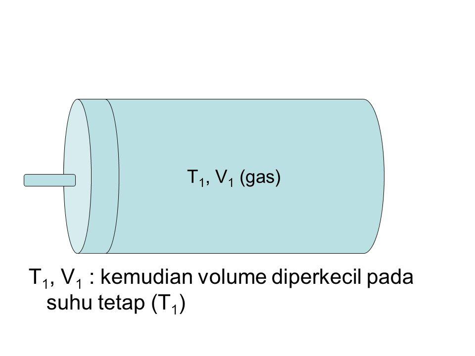 T 1, V 1 (gas) T 1, V 1 : kemudian volume diperkecil pada suhu tetap (T 1 )