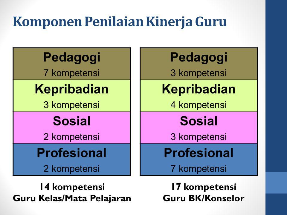 Komponen Penilaian Kinerja Guru 14 kompetensi Guru Kelas/Mata Pelajaran Pedagogi 7 kompetensi Kepribadian 3 kompetensi Sosial 2 kompetensi Profesional