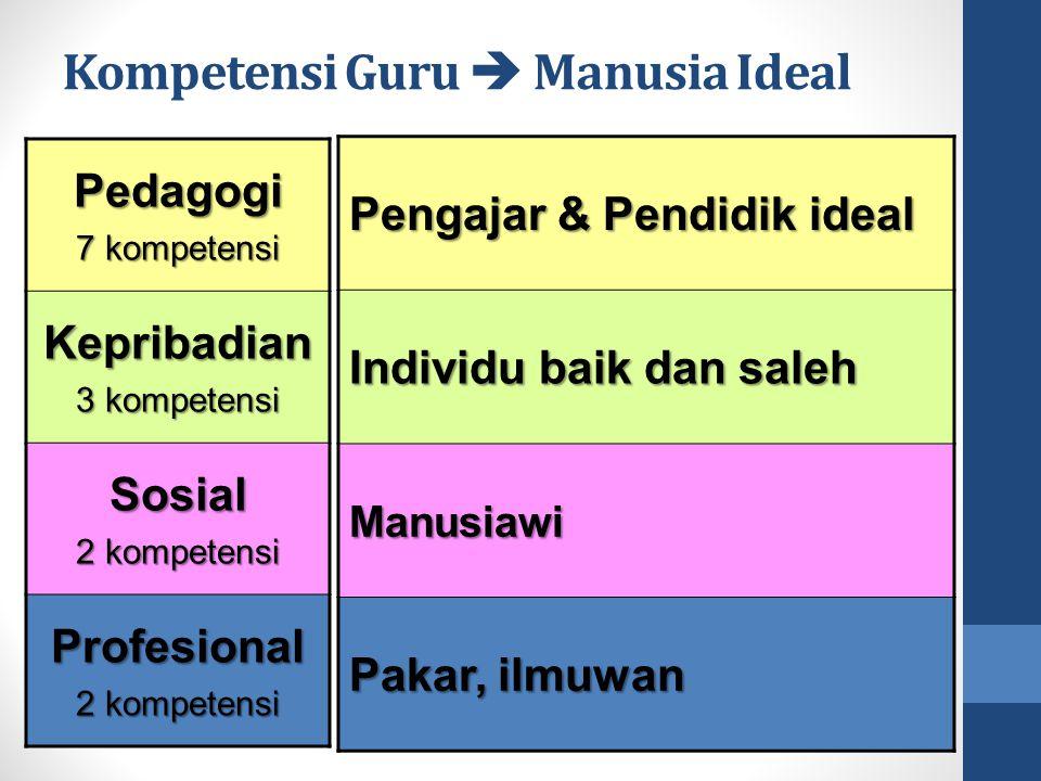 Kompetensi Guru  Manusia Ideal Pedagogi 7 kompetensi Kepribadian 3 kompetensi Sosial 2 kompetensi Profesional Pengajar & Pendidik ideal Individu baik