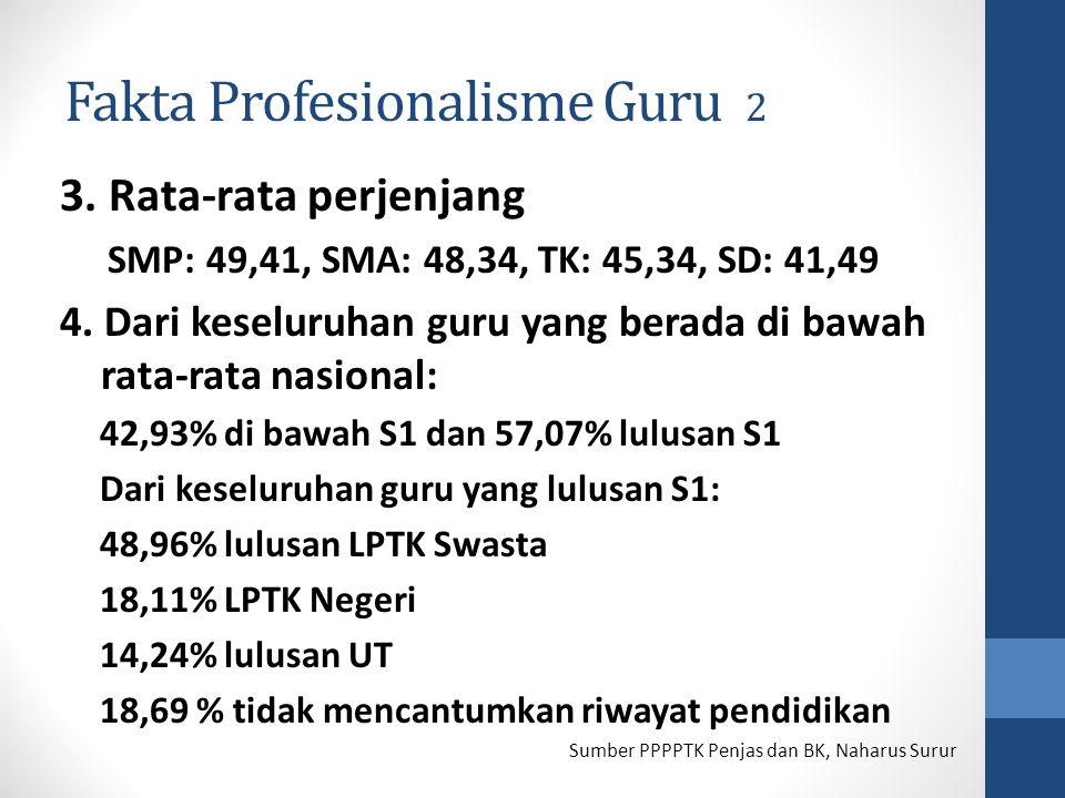 Fakta Profesionalisme Guru 2 3. Rata-rata perjenjang SMP: 49,41, SMA: 48,34, TK: 45,34, SD: 41,49 4. Dari keseluruhan guru yang berada di bawah rata-r