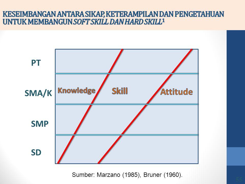 SD SMP SMA/K PT Sumber: Marzano (1985), Bruner (1960). 55