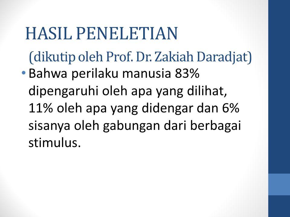 HASIL PENELETIAN (dikutip oleh Prof. Dr. Zakiah Daradjat) Bahwa perilaku manusia 83% dipengaruhi oleh apa yang dilihat, 11% oleh apa yang didengar dan