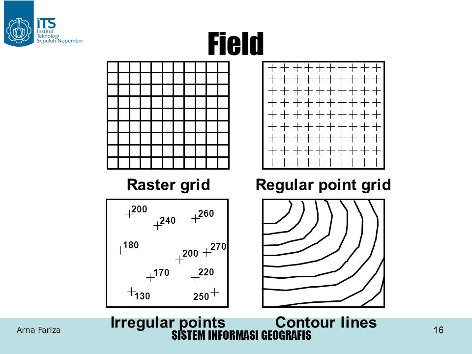 SISTEM INFORMASI GEOGRAFIS Arna Fariza 16 Field Raster grid Regular point grid 200 240 260 180 200 270 170 220 250 130 Irregular pointsContour lines