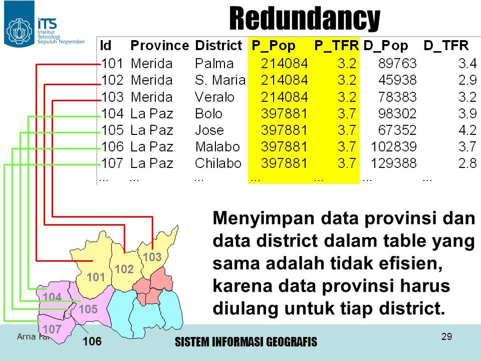 SISTEM INFORMASI GEOGRAFIS Arna Fariza 29 101 102 103 104 105 107 106 Menyimpan data provinsi dan data district dalam table yang sama adalah tidak efi