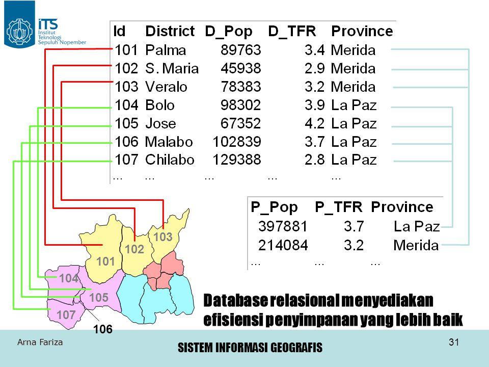 SISTEM INFORMASI GEOGRAFIS Arna Fariza 31 Database relasional menyediakan efisiensi penyimpanan yang lebih baik 101 102 103 104 105 107 106