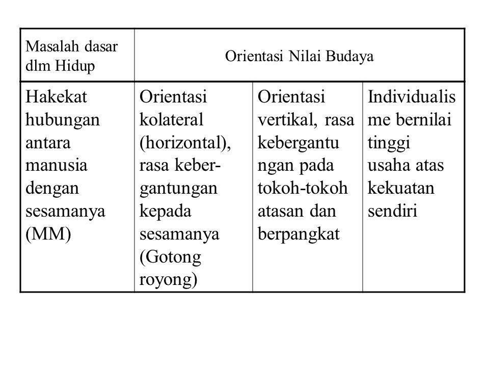 Masalah dasar dlm Hidup Orientasi Nilai Budaya Hakekat hubungan antara manusia dengan sesamanya (MM) Orientasi kolateral (horizontal), rasa keber- gan