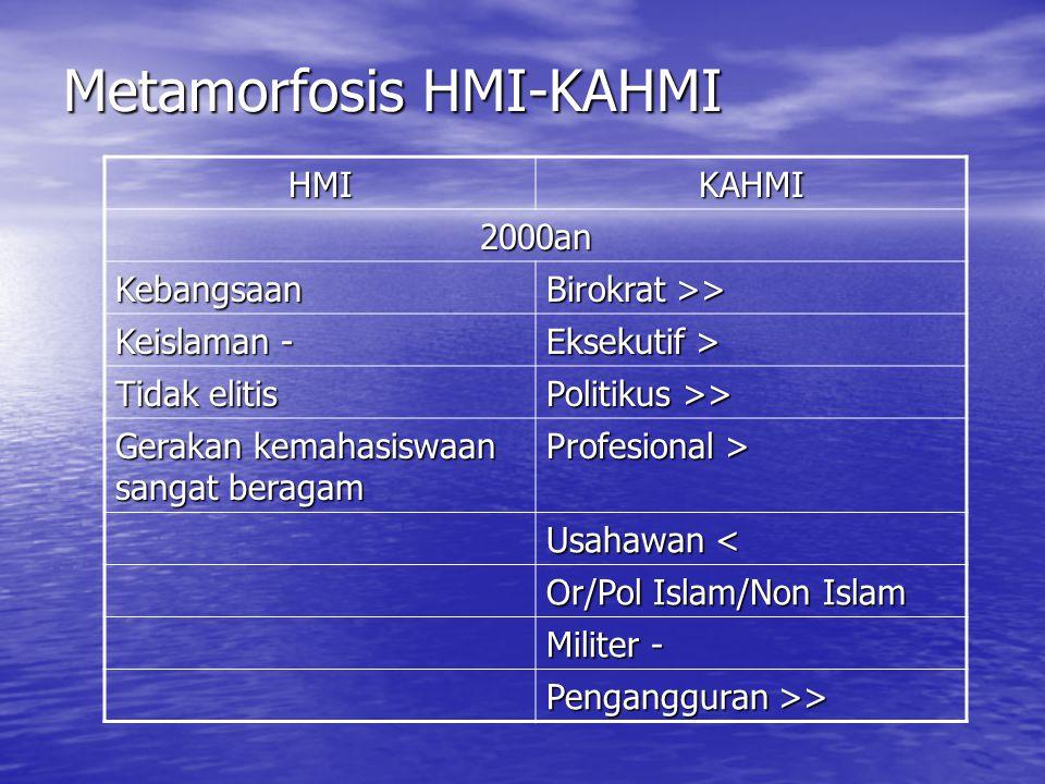 Metamorfosis HMI-KAHMI HMIKAHMI 2000an Kebangsaan Birokrat >> Keislaman - Eksekutif > Tidak elitis Politikus >> Gerakan kemahasiswaan sangat beragam P