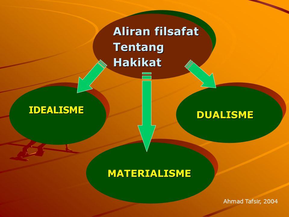 Aliran filsafat TentangHakikat IDEALISME IDEALISME DUALISME DUALISME MATERIALISME Ahmad Tafsir, 2004