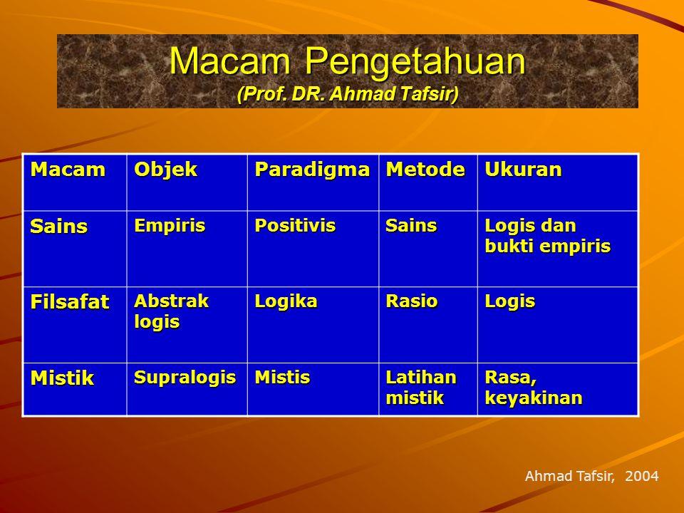 Macam Pengetahuan (Prof. DR. Ahmad Tafsir) MacamObjekParadigmaMetodeUkuranSainsEmpirisPositivisSains Logis dan bukti empiris Filsafat Abstrak logis Lo