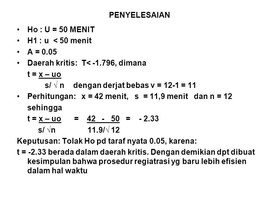 PENYELESAIAN Ho : U = 50 MENIT H1 : u < 50 menit Α = 0.05 Daerah kritis: T< -1.796, dimana t = x – uo s/ √ n dengan derjat bebas v = 12-1 = 11 Perhitungan: x = 42 menit, s = 11,9 menit dan n = 12 sehingga t = x – uo = 42 - 50 = - 2.33 s/ √n 11.9/√ 12 Keputusan: Tolak Ho pd taraf nyata 0.05, karena: t = -2.33 berada dalam daerah kritis.