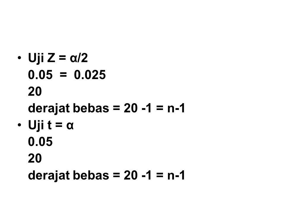 Uji Z = α/2 0.05 = 0.025 20 derajat bebas = 20 -1 = n-1 Uji t = α 0.05 20 derajat bebas = 20 -1 = n-1