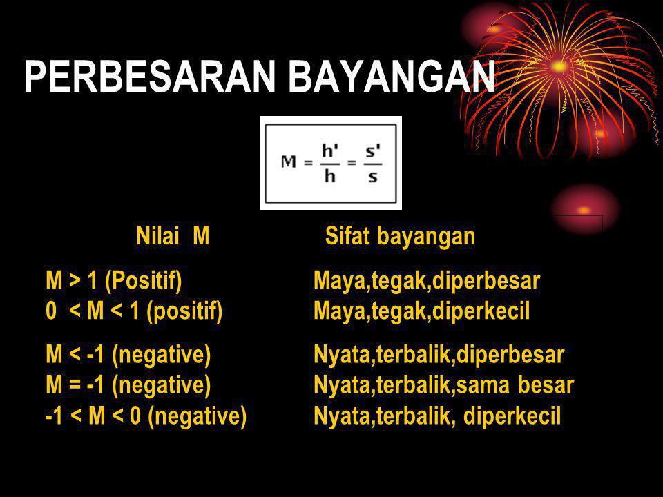 PERBESARAN BAYANGAN Nilai M Sifat bayangan M > 1 (Positif) 0 < M < 1 (positif) Maya,tegak,diperbesar Maya,tegak,diperkecil M < -1 (negative) M = -1 (n