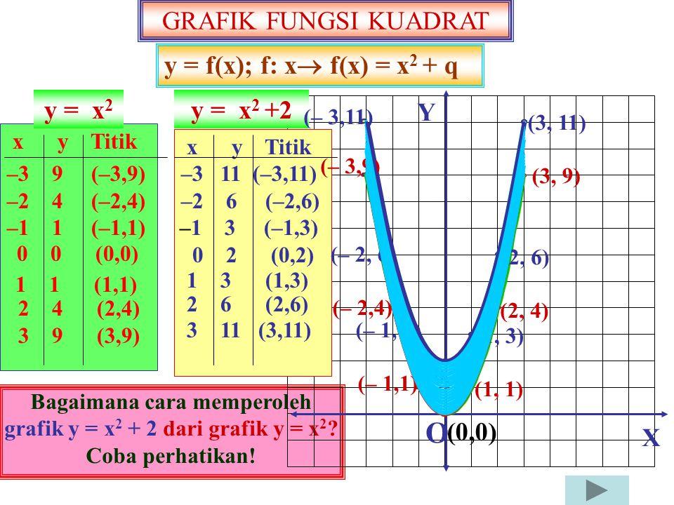 Grafik y = (x – 3) 2 Grafik y = (x – 1) 2 Grafik y = (x – 2) 2 Grafik y = (x – p) 2 X Y O(0,0) Perhatikan kembali grafik y = x 2 y = x 2 Grafik yang p