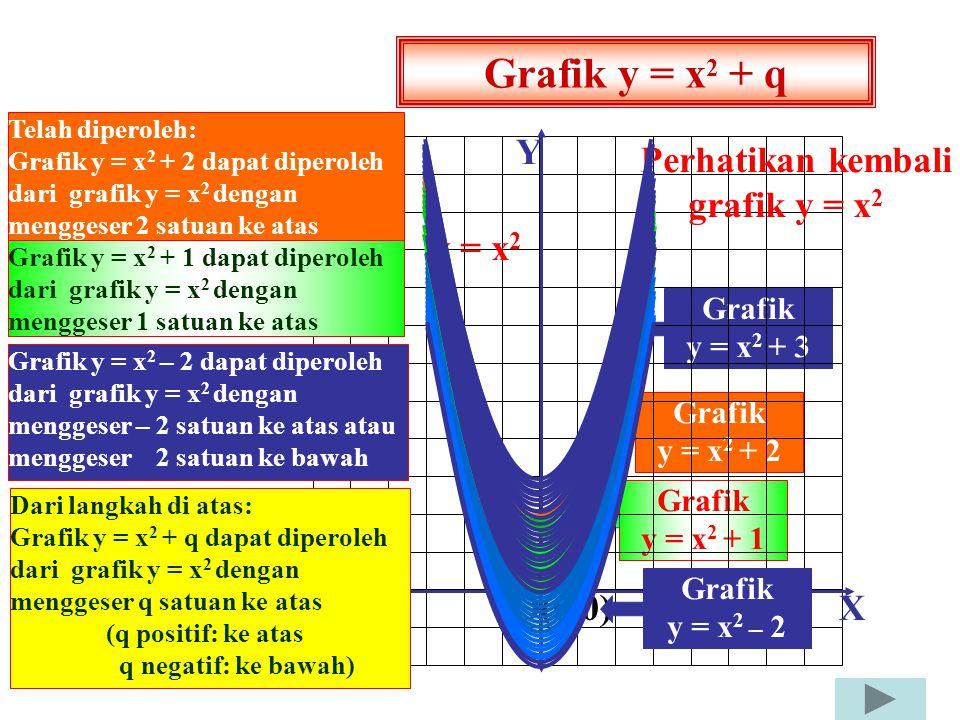 GRAFIK FUNGSI KUADRAT Bagaimana cara memperoleh grafik y = x 2 + 2 dari grafik y = x 2 ? Coba perhatikan! y = f(x); f: x  f(x) = x 2 + q x y Titik X