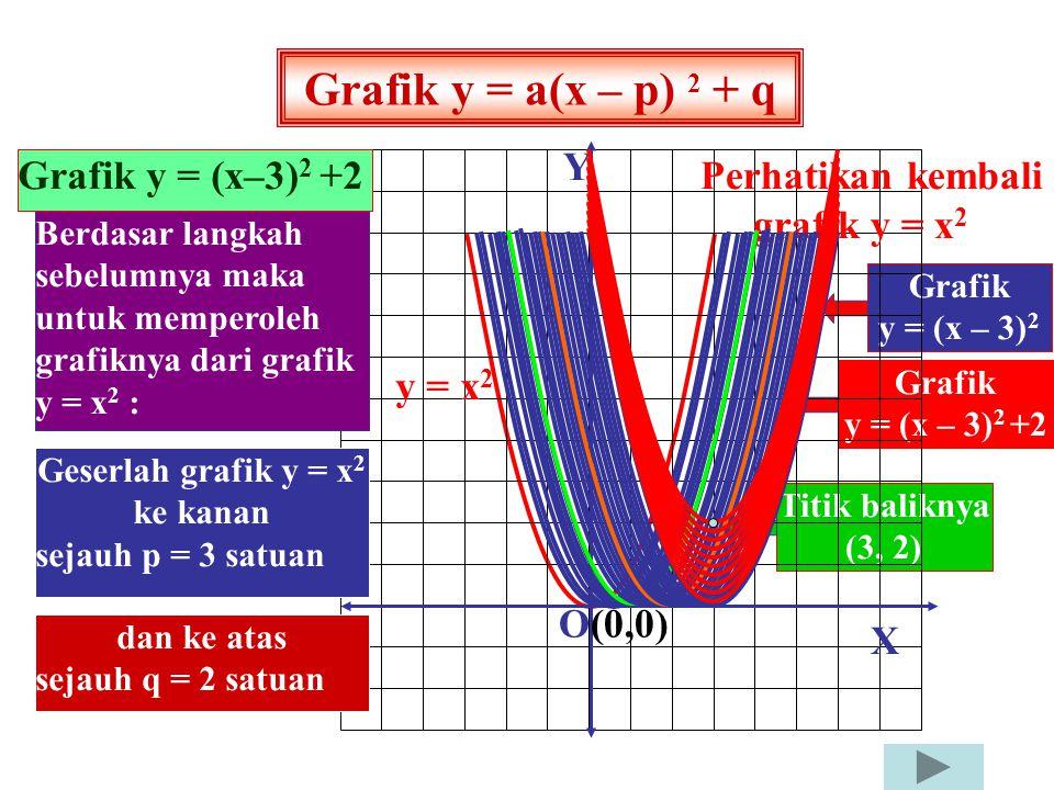 Grafik y = x 2 + 3 Grafik y = x 2 + 1 Grafik y = x 2 + 2 X Y O(0,0) Perhatikan kembali grafik y = x 2 y = x 2 Grafik y = x 2 + 1 dapat diperoleh dari