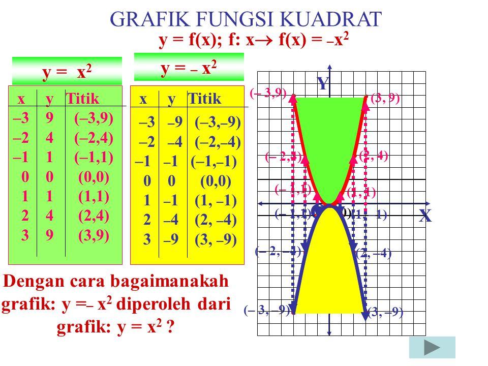 Titik baliknya (3, 2) Grafik y = (x – 3) 2 +2 Grafik y = (x – 3) 2 X Y O(0,0) Perhatikan kembali grafik y = x 2 y = x 2 Berdasar langkah sebelumnya ma