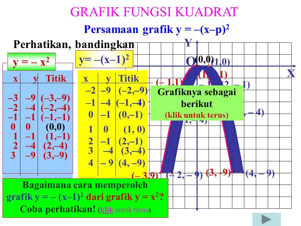 GRAFIK FUNGSI KUADRAT Dengan cara bagaimanakah grafik: y = – x 2 diperoleh dari grafik: y = x 2 ? y = f(x); f: x  f(x) = – x 2 x y Titik –3 9 (–3,9)