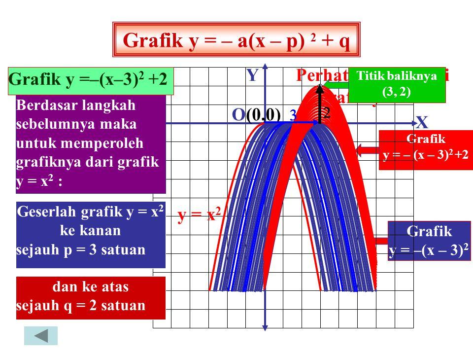 GRAFIK FUNGSI KUADRAT Persamaan grafik y = –(x–p) 2 x y Titik 0 0 (0,0) 1 –1 (1,–1) 3 –9 (3,–9) X Y O (0,0) (1, – 1) (2, – 4 ) (3, -9) y = – x 2 x y T