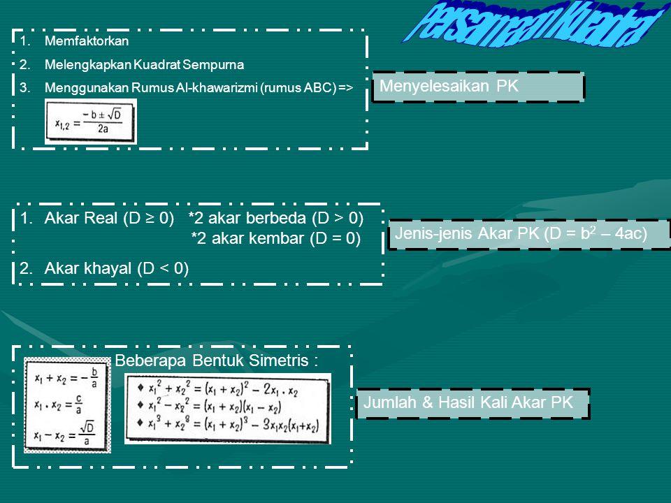 KESIMPULAN PERSAMAAN KUADRAT & PERTIDAKSAMA AN KUADRAT Persamaan KuadratFungsi Kuadrat Persamaan Parabola Pertidaksamaan Kuadrat