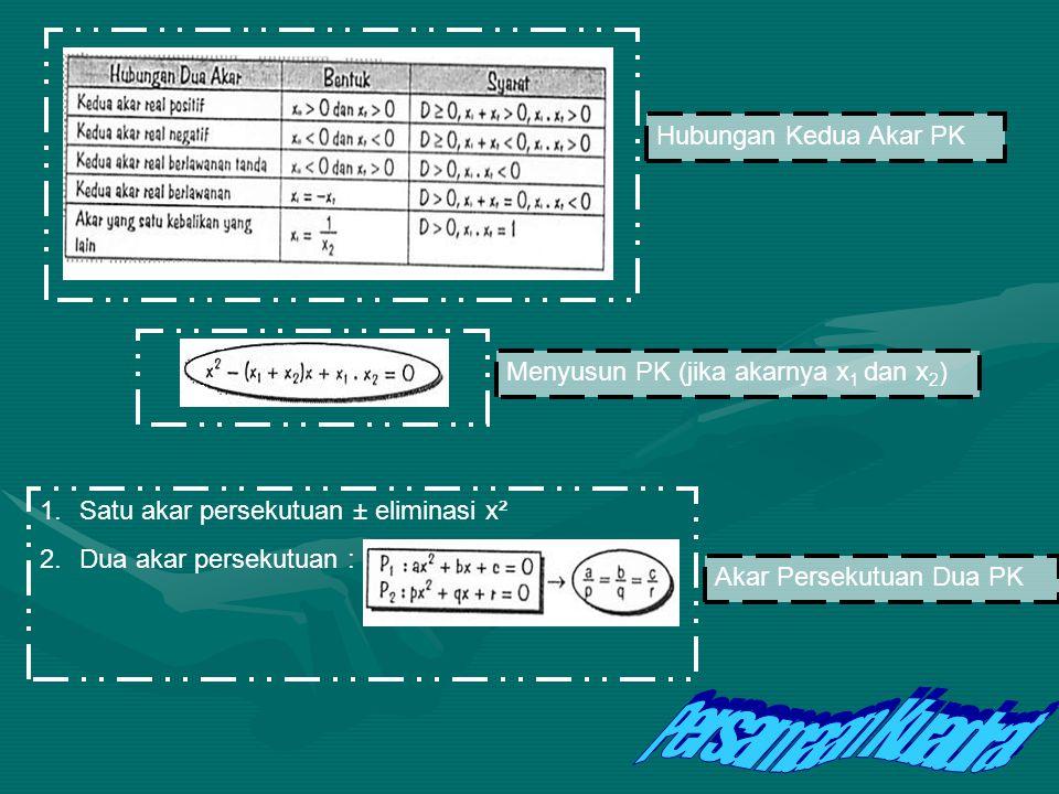 1.Memfaktorkan 2.Melengkapkan Kuadrat Sempurna 3.Menggunakan Rumus Al-khawarizmi (rumus ABC) => 1.Akar Real (D ≥ 0) *2 akar berbeda (D > 0) *2 akar ke