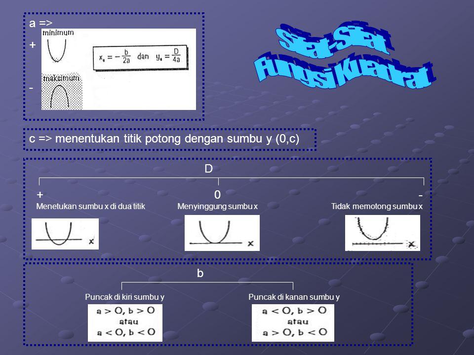 Masalah 1 Diketahui tiga titik sembarang => Subsitusikan ketiga titik tersebut ke (y = ax 2 + bx + c) Masalah 2 Diketahui dua titik potong dengan sumb