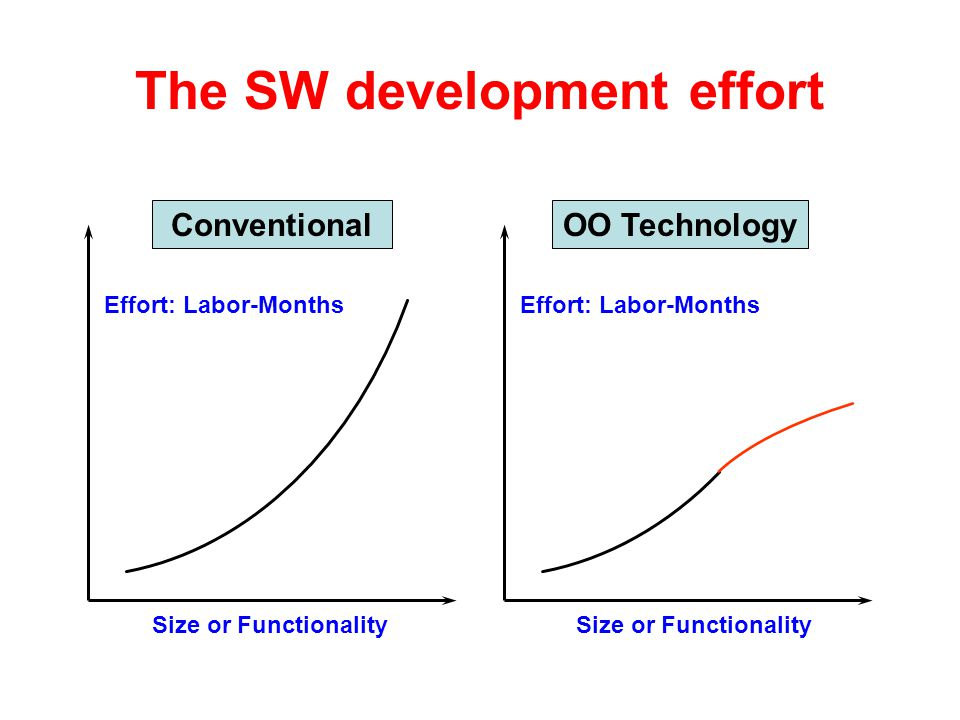 The SW development effort Size or Functionality Effort: Labor-Months ConventionalOO Technology