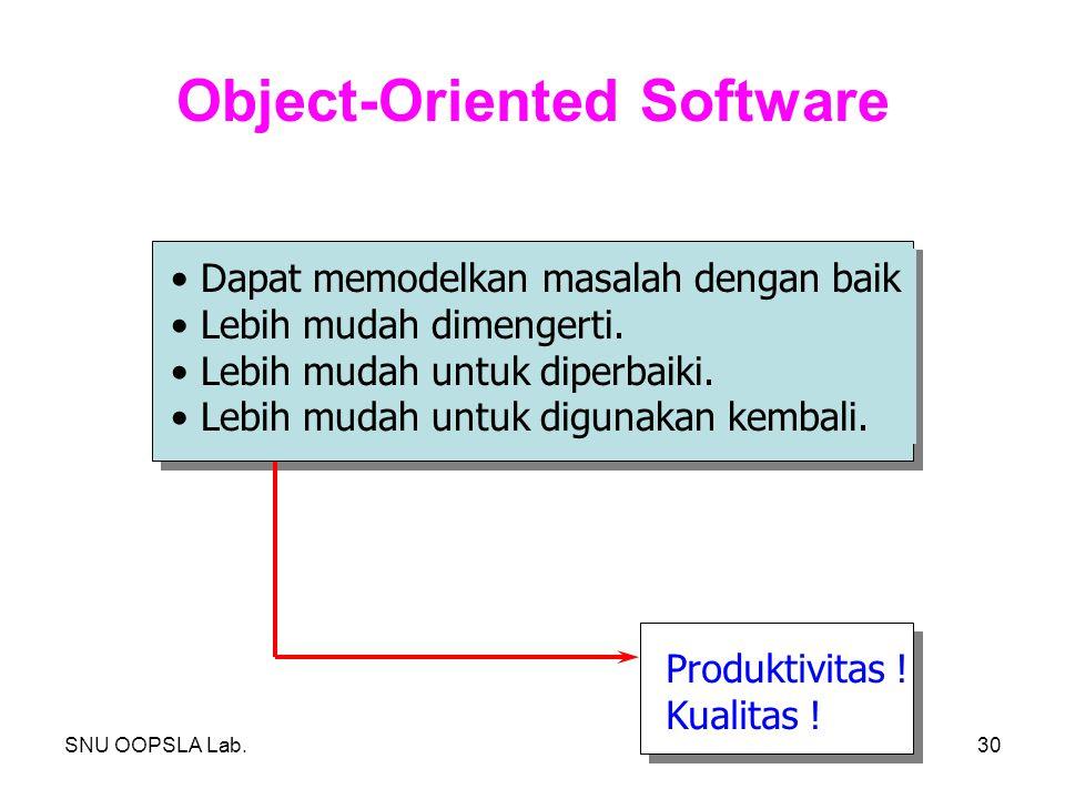 SNU OOPSLA Lab.30 Object-Oriented Software Dapat memodelkan masalah dengan baik Lebih mudah dimengerti. Lebih mudah untuk diperbaiki. Lebih mudah untu