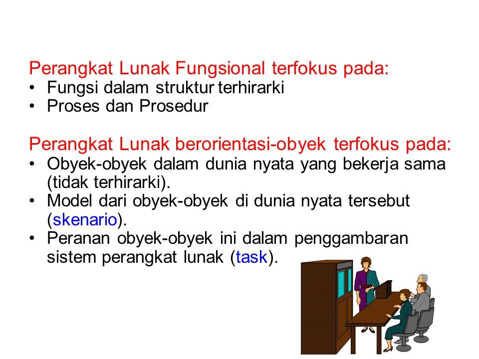 Perangkat Lunak Fungsional terfokus pada: Fungsi dalam struktur terhirarki Proses dan Prosedur Perangkat Lunak berorientasi-obyek terfokus pada: Obyek