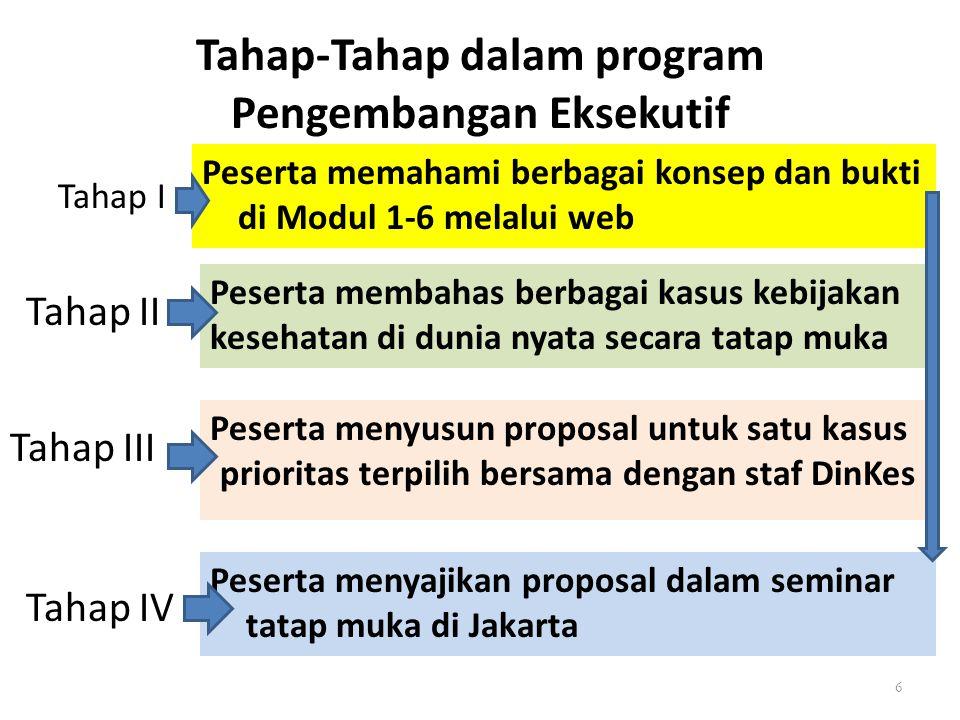 Tahap-Tahap dalam program Pengembangan Eksekutif Tahap I Peserta memahami berbagai konsep dan bukti di Modul 1-6 melalui web 6 Tahap II Tahap III Taha