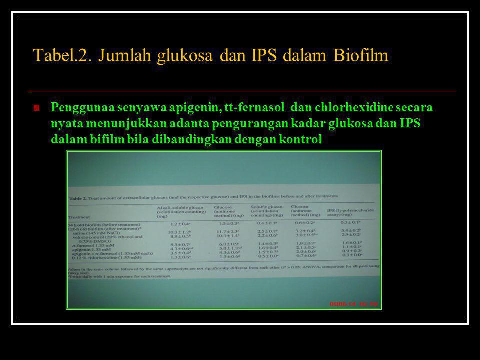 Tabel.2. Jumlah glukosa dan IPS dalam Biofilm Penggunaa senyawa apigenin, tt-fernasol dan chlorhexidine secara nyata menunjukkan adanta pengurangan ka