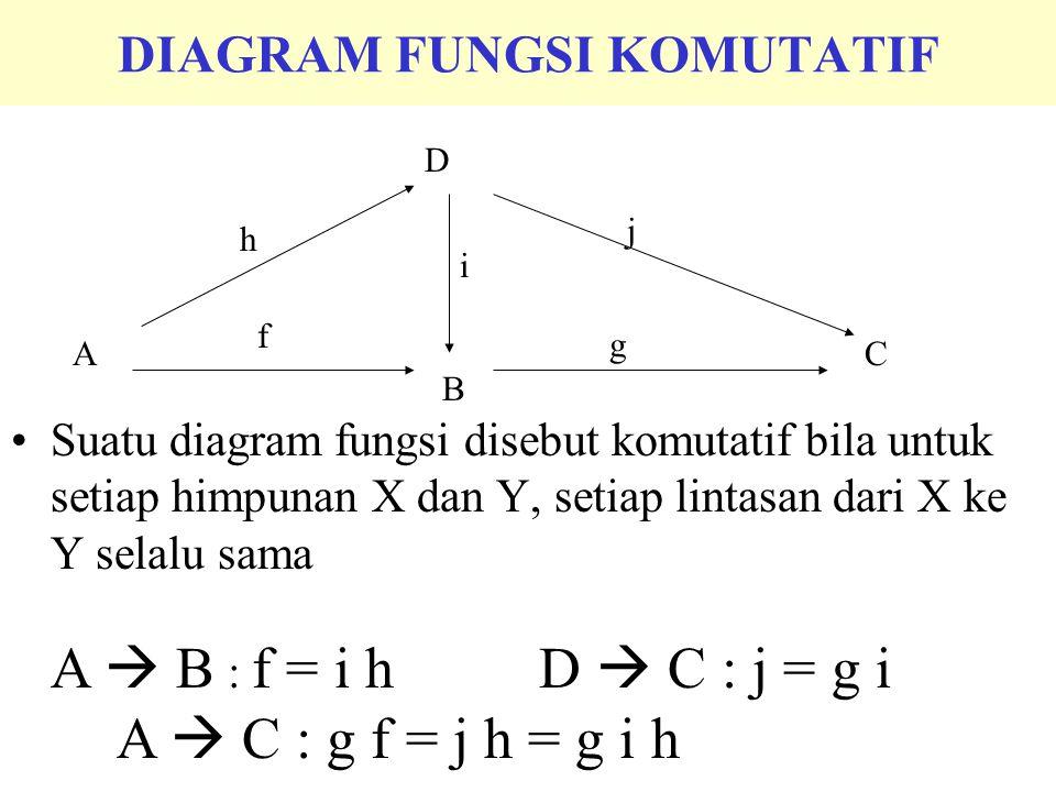 OPERASI-OPERASI ALJABAR, HIMPUNAN DAN FUNGSI a+b=c a.b = c A  B=C A  B=C g.f = h  :AxA  A (operasi biner) OPERASI KOMUTATIF Suatu operasi  : AxA  A disebut komutatif bila untuk setiap a,b  A, maka  (a,b) =  (b,a)