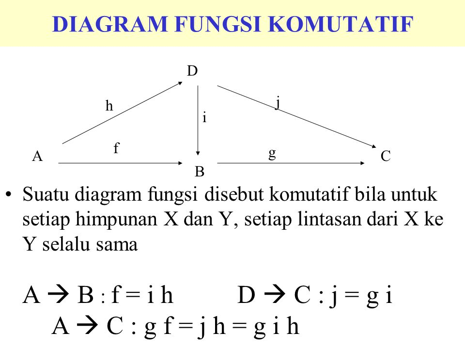 PEMBATASAN FUNGSI ( Restriction of Function) Misalkan f : A  C,B  A, maka f': B  C disebut pembatasan dari fungsi f ke B yang didefinisikan dengan : f'(b) = f(b) ditulis f | B Contoh 8.1 f : R #  R # f = x 2,N = bilangan asli f | N = {(1,1), (2,4), (3,9), (4,16) …….}, Contoh 8.2 g ={(2,5), (5,1), (3,7), (8,3), (9,5)} g: {2,5,3,8,9}  N f | {2,3,9} = {(2,5), (3,7), (9,5)}