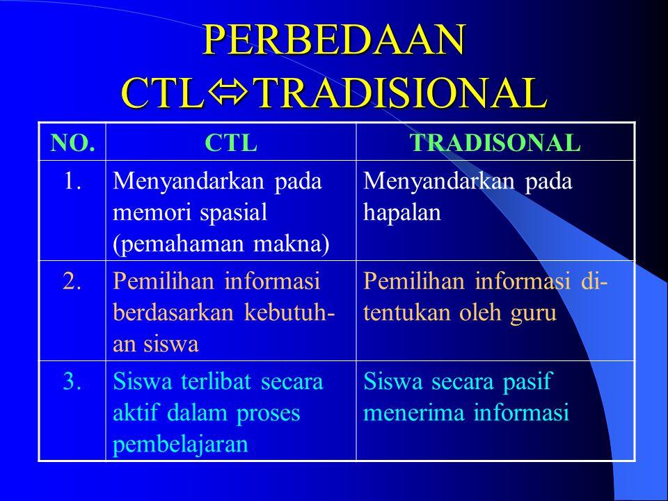 PERBEDAAN CTL  TRADISIONAL NO.CTLTRADISONAL 1.Menyandarkan pada memori spasial (pemahaman makna) Menyandarkan pada hapalan 2.Pemilihan informasi berdasarkan kebutuh- an siswa Pemilihan informasi di- tentukan oleh guru 3.Siswa terlibat secara aktif dalam proses pembelajaran Siswa secara pasif menerima informasi