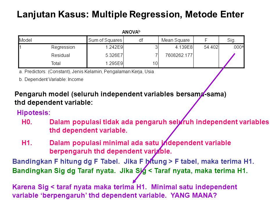 Lanjutan Kasus: Multiple Regression, Metode Enter Karena Sig < taraf nyata maka terima H1. Minimal satu independent variable 'berpengaruh' thd depende