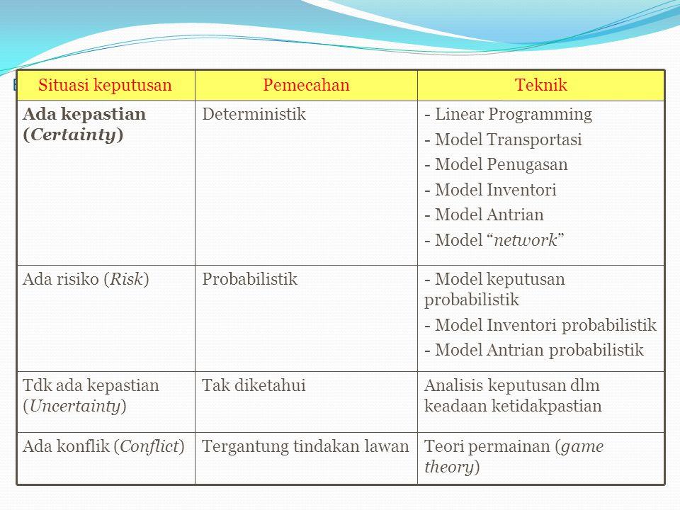 Beberapa teknik yg digunakan dlm pengambilan keputusan: Teori permainan (game theory) Tergantung tindakan lawanAda konflik (Conflict) Analisis keputusan dlm keadaan ketidakpastian Tak diketahuiTdk ada kepastian (Uncertainty) - Model keputusan probabilistik - Model Inventori probabilistik - Model Antrian probabilistik ProbabilistikAda risiko (Risk) - Linear Programming - Model Transportasi - Model Penugasan - Model Inventori - Model Antrian - Model network DeterministikAda kepastian (Certainty)  TeknikPemecahanSituasi keputusan