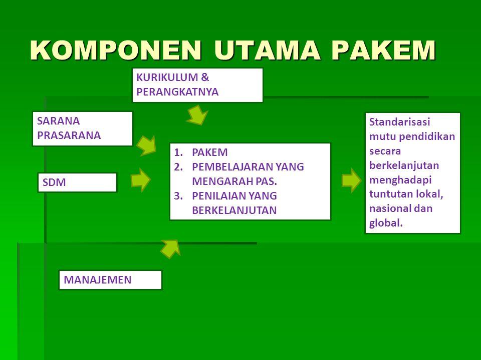 KOMPONEN UTAMA PAKEM SARANA PRASARANA KURIKULUM & PERANGKATNYA SDM MANAJEMEN 1.PAKEM 2.PEMBELAJARAN YANG MENGARAH PAS.