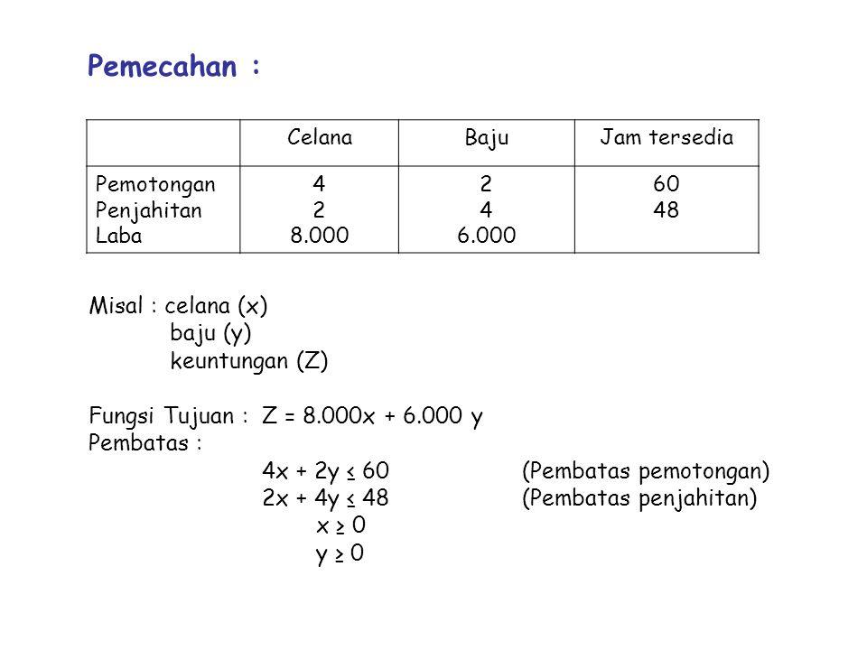Pemecahan : CelanaBajuJam tersedia Pemotongan Penjahitan Laba 4 2 8.000 2 4 6.000 60 48 Misal : celana (x) baju (y) keuntungan (Z) Fungsi Tujuan :Z = 8.000x + 6.000 y Pembatas : 4x + 2y ≤ 60(Pembatas pemotongan) 2x + 4y ≤ 48(Pembatas penjahitan) x ≥ 0 y ≥ 0