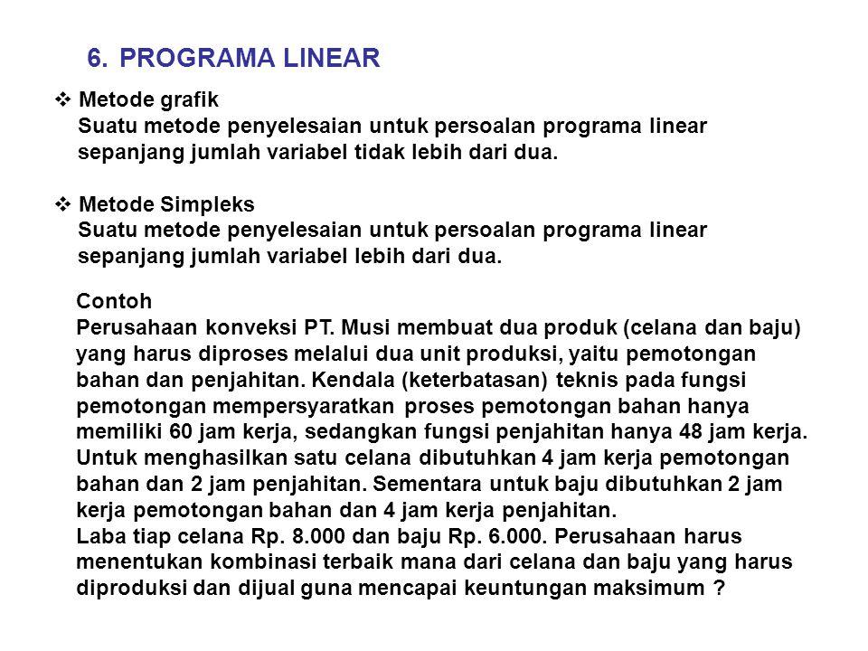 6.PROGRAMA LINEAR  Metode grafik Suatu metode penyelesaian untuk persoalan programa linear sepanjang jumlah variabel tidak lebih dari dua.