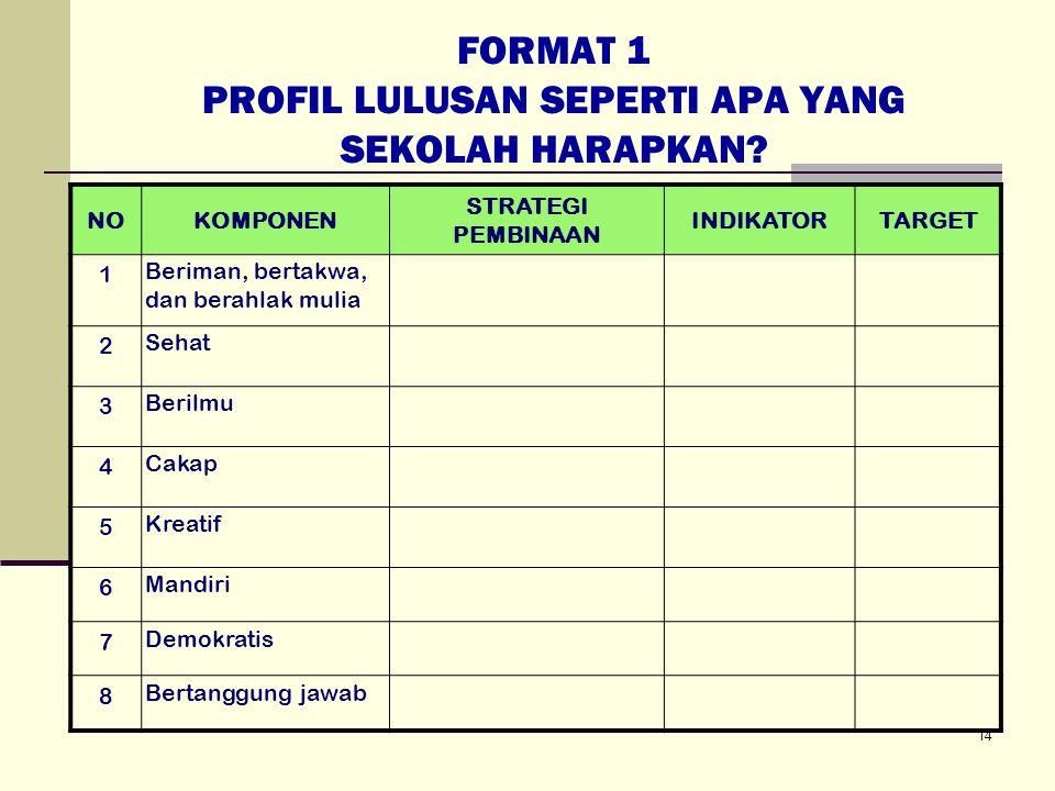 FORMAT 1 PROFIL LULUSAN SEPERTI APA YANG SEKOLAH HARAPKAN.
